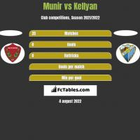 Munir vs Kellyan h2h player stats