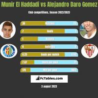 Munir El Haddadi vs Alejandro Daro Gomez h2h player stats