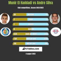 Munir El Haddadi vs Andre Silva h2h player stats