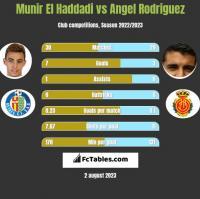 Munir El Haddadi vs Angel Rodriguez h2h player stats
