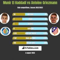 Munir El Haddadi vs Antoine Griezmann h2h player stats