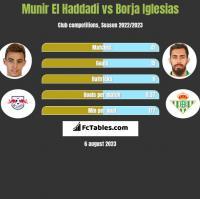 Munir El Haddadi vs Borja Iglesias h2h player stats