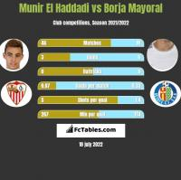 Munir El Haddadi vs Borja Mayoral h2h player stats