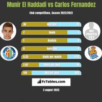 Munir El Haddadi vs Carlos Fernandez h2h player stats