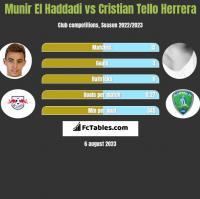 Munir El Haddadi vs Cristian Tello Herrera h2h player stats