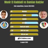 Munir El Haddadi vs Damian Kadzior h2h player stats