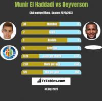 Munir El Haddadi vs Deyverson h2h player stats