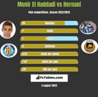 Munir El Haddadi vs Hernani h2h player stats