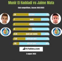Munir El Haddadi vs Jaime Mata h2h player stats