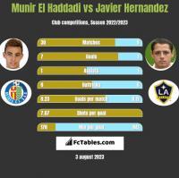 Munir El Haddadi vs Javier Hernandez h2h player stats