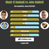 Munir El Haddadi vs John Guidetti h2h player stats