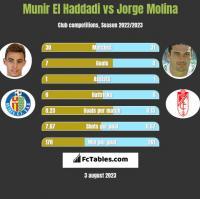 Munir El Haddadi vs Jorge Molina h2h player stats