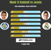 Munir El Haddadi vs Joselu h2h player stats
