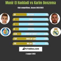 Munir El Haddadi vs Karim Benzema h2h player stats
