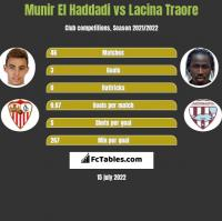 Munir El Haddadi vs Lacina Traore h2h player stats