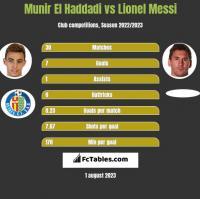 Munir El Haddadi vs Lionel Messi h2h player stats