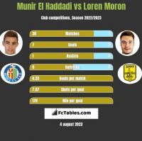 Munir El Haddadi vs Loren Moron h2h player stats