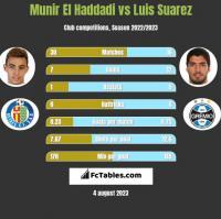 Munir El Haddadi vs Luis Suarez h2h player stats