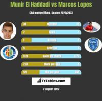 Munir El Haddadi vs Marcos Lopes h2h player stats