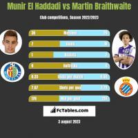 Munir El Haddadi vs Martin Braithwaite h2h player stats