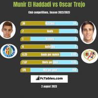Munir El Haddadi vs Oscar Trejo h2h player stats