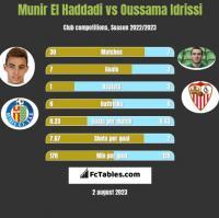 Munir El Haddadi vs Oussama Idrissi h2h player stats
