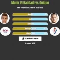 Munir El Haddadi vs Quique h2h player stats