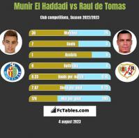 Munir El Haddadi vs Raul de Tomas h2h player stats