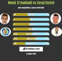 Munir El Haddadi vs Sergi Enrich h2h player stats