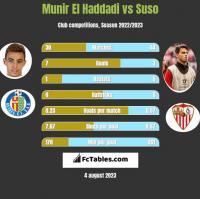 Munir El Haddadi vs Suso h2h player stats