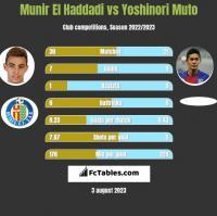 Munir El Haddadi vs Yoshinori Muto h2h player stats