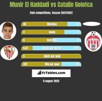 Munir El Haddadi vs Catalin Golofca h2h player stats
