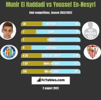 Munir El Haddadi vs Youssef En-Nesyri h2h player stats