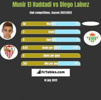Munir El Haddadi vs Diego Lainez h2h player stats