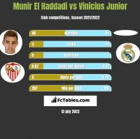 Munir El Haddadi vs Vinicius Junior h2h player stats