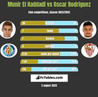 Munir El Haddadi vs Oscar Rodriguez h2h player stats