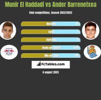 Munir El Haddadi vs Ander Barrenetxea h2h player stats