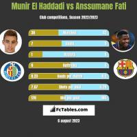 Munir El Haddadi vs Anssumane Fati h2h player stats