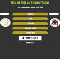 Murad Naji vs Ahmed Yaser h2h player stats