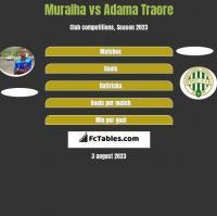 Muralha vs Adama Traore h2h player stats