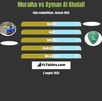 Muralha vs Ayman Al Khulaif h2h player stats