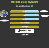 Muralha vs Ali Al-Namer h2h player stats