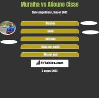Muralha vs Alioune Cisse h2h player stats