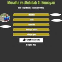 Muralha vs Abdullah Al-Humayan h2h player stats
