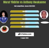 Murat Yildirim vs Anthony Nwakaeme h2h player stats