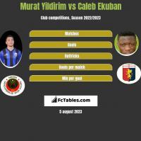 Murat Yildirim vs Caleb Ekuban h2h player stats