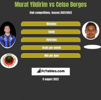 Murat Yildirim vs Celso Borges h2h player stats