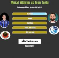 Murat Yildirim vs Eren Tozlu h2h player stats