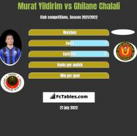 Murat Yildirim vs Ghilane Chalali h2h player stats