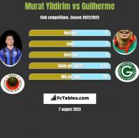 Murat Yildirim vs Guilherme h2h player stats